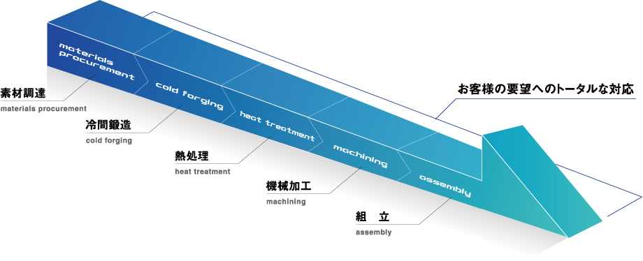 materials procurement 素材調達materials procurement cold forging 冷間鍛造cold forging  heat treatment 熱処理heat treatment machining 機械加工machining assembly 組 立assembly お客様の要望へのトータルな対応
